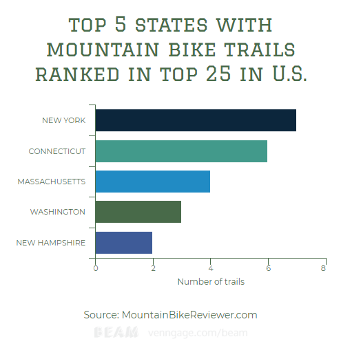 top five mountain bike trails by state