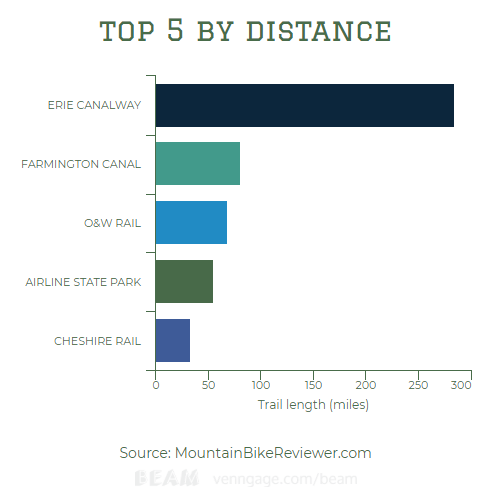 what are the longest distance mountain bike trails in the united states